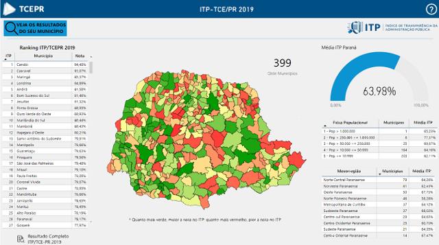 Ranking do TCE-PR mostra a transparência dos gastos das cidades do litoral