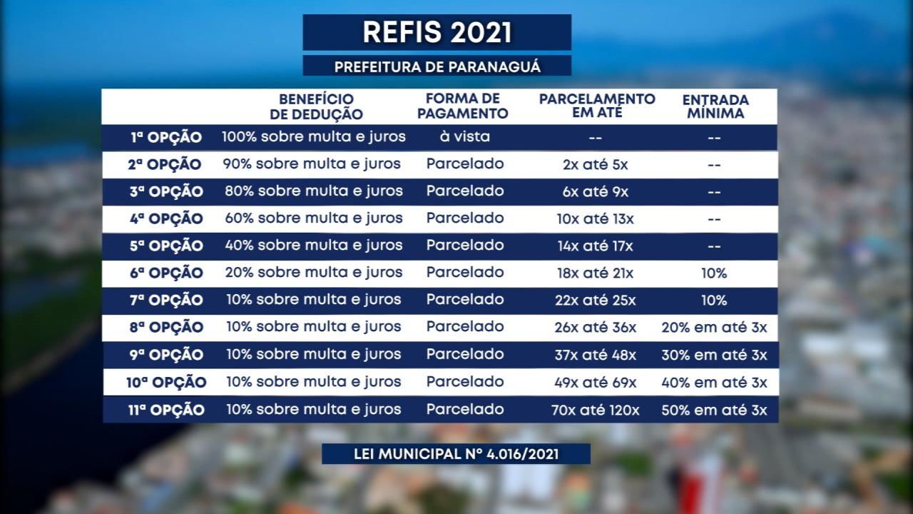 REFIS 2021: contribuintes de Paranaguá agora podem resolver seus débitos tributários com o município